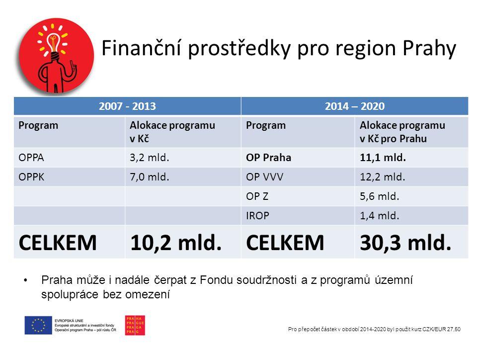 2 samostatné OP (OPPA a OPPK) 1 multifondový OP se 2 multifondovými prioritními osami Rozmanité specifické cíle 33 + 2 (Technická pomoc) Koncentrované specifické cíle 10 + 2 (Technická pomoc) OP Praha – pól růstu ČR Spolufinancování EU 85 %Spolufinancování EU 50 %  Řídicí orgán – hl.