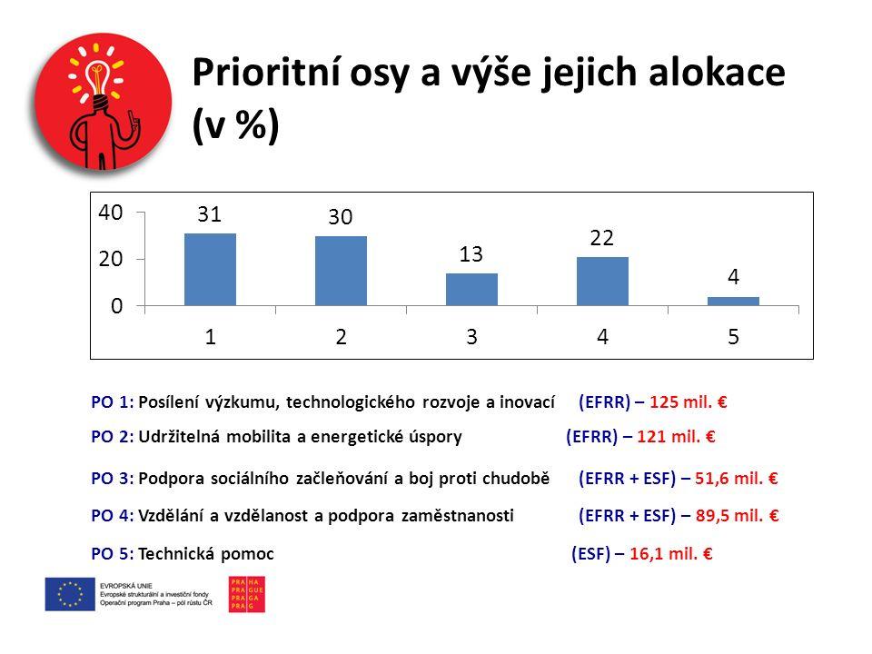 Prioritní osa 3 – Podpora sociálního začleňování a boj proti chudobě Aktuálně vyhlášená výzva č.