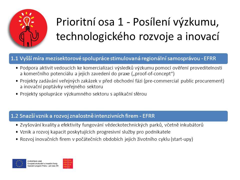 """Prioritní osa 1 - Posílení výzkumu, technologického rozvoje a inovací 1.1 Vyšší míra mezisektorové spolupráce stimulovaná regionální samosprávou - EFRR Podpora aktivit vedoucích ke komercializaci výsledků výzkumu pomocí ověření proveditelnosti a komerčního potenciálu a jejich zavedení do praxe (""""proof-of-concept ) Projekty zadávání veřejných zakázek v před obchodní fázi (pre-commercial public procurement) a inovační poptávky veřejného sektoru Projekty spolupráce výzkumného sektoru s aplikační sférou 1.2 Snazší vznik a rozvoj znalostně intenzivních firem - EFRR Zvyšování kvality a efektivity fungování vědeckotechnických parků, včetně inkubátorů Vznik a rozvoj kapacit poskytujících progresivní služby pro podnikatele Rozvoj inovačních firem v počátečních obdobích jejich životního cyklu (start-upy)"""