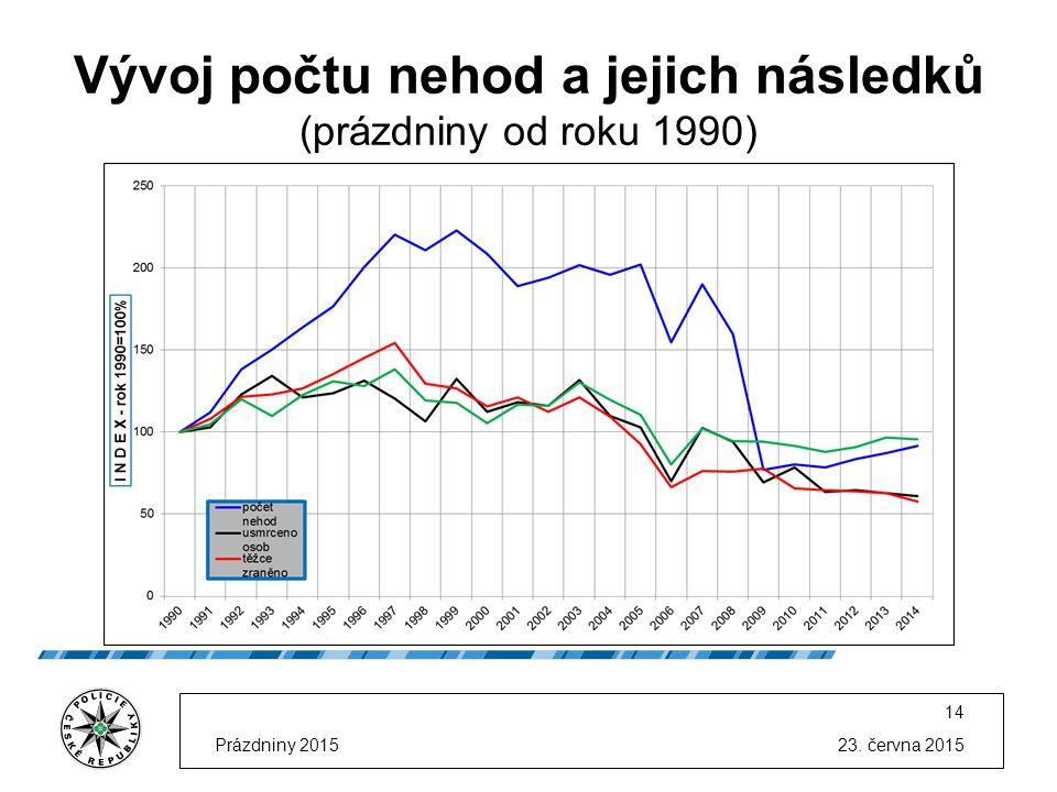 23. června 2015Prázdniny 2015 14 Vývoj počtu nehod a jejich následků (prázdniny od roku 1990)