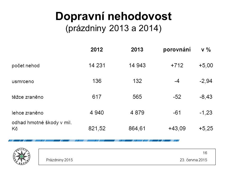 23. června 2015Prázdniny 2015 16 Dopravní nehodovost (prázdniny 2013 a 2014) 20122013porovnánív % počet nehod 14 23114 943+712 +5,00 usmrceno 136132-4