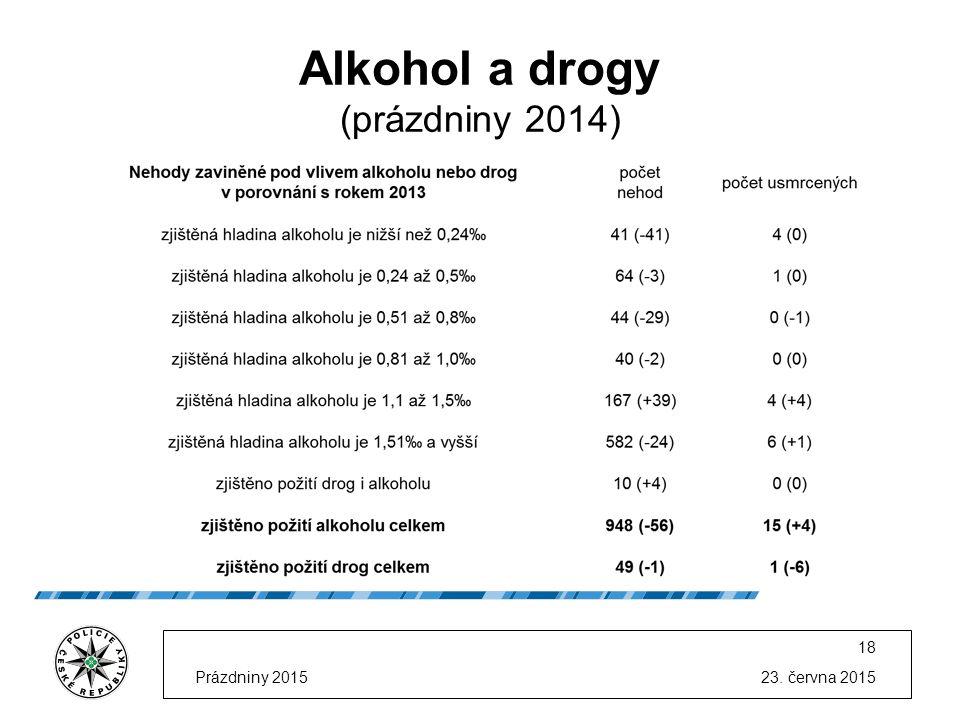 23. června 2015Prázdniny 2015 18 Alkohol a drogy (prázdniny 2014)