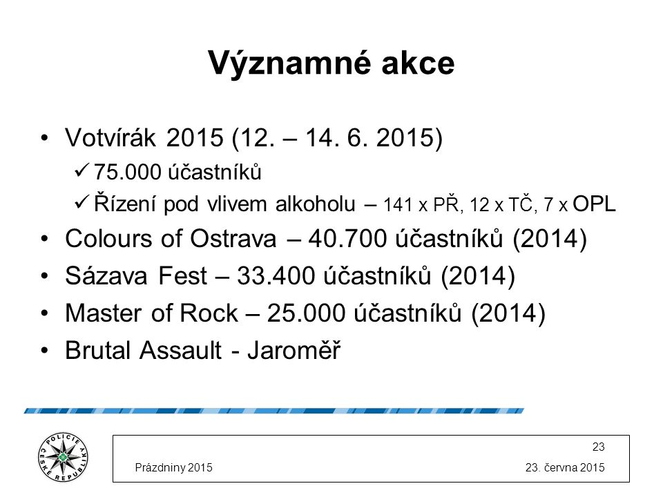 23. června 2015Prázdniny 2015 23 Významné akce Votvírák 2015 (12.