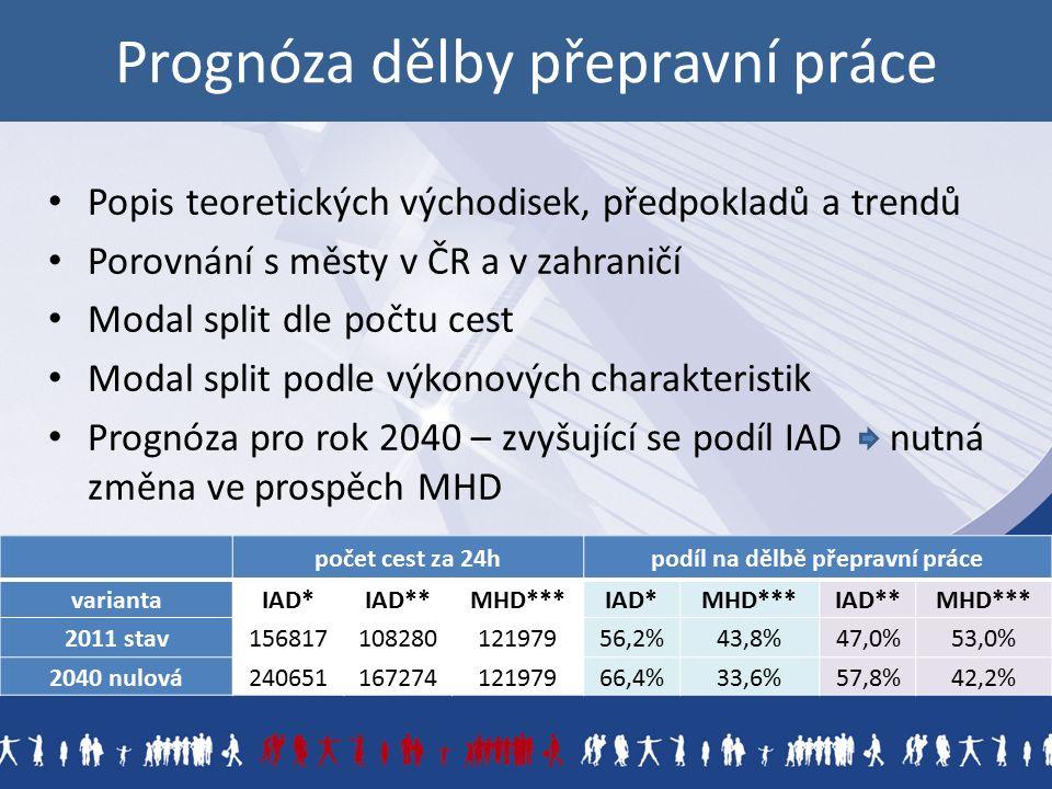 Prognóza dělby přepravní práce Popis teoretických východisek, předpokladů a trendů Porovnání s městy v ČR a v zahraničí Modal split dle počtu cest Modal split podle výkonových charakteristik Prognóza pro rok 2040 – zvyšující se podíl IAD nutná změna ve prospěch MHD počet cest za 24hpodíl na dělbě přepravní práce variantaIAD*IAD**MHD***IAD*MHD***IAD**MHD*** 2011 stav15681710828012197956,2%43,8%47,0%53,0% 2040 nulová24065116727412197966,4%33,6%57,8%42,2%