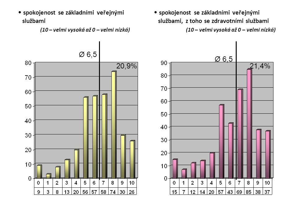 spokojenost se základními veřejnými službami (10 – velmi vysoká až 0 – velmi nízká) Ø 6,5 20,9% spokojenost se základními veřejnými službami, z toho se zdravotními službami (10 – velmi vysoká až 0 – velmi nízká) Ø 6,5 21,4%