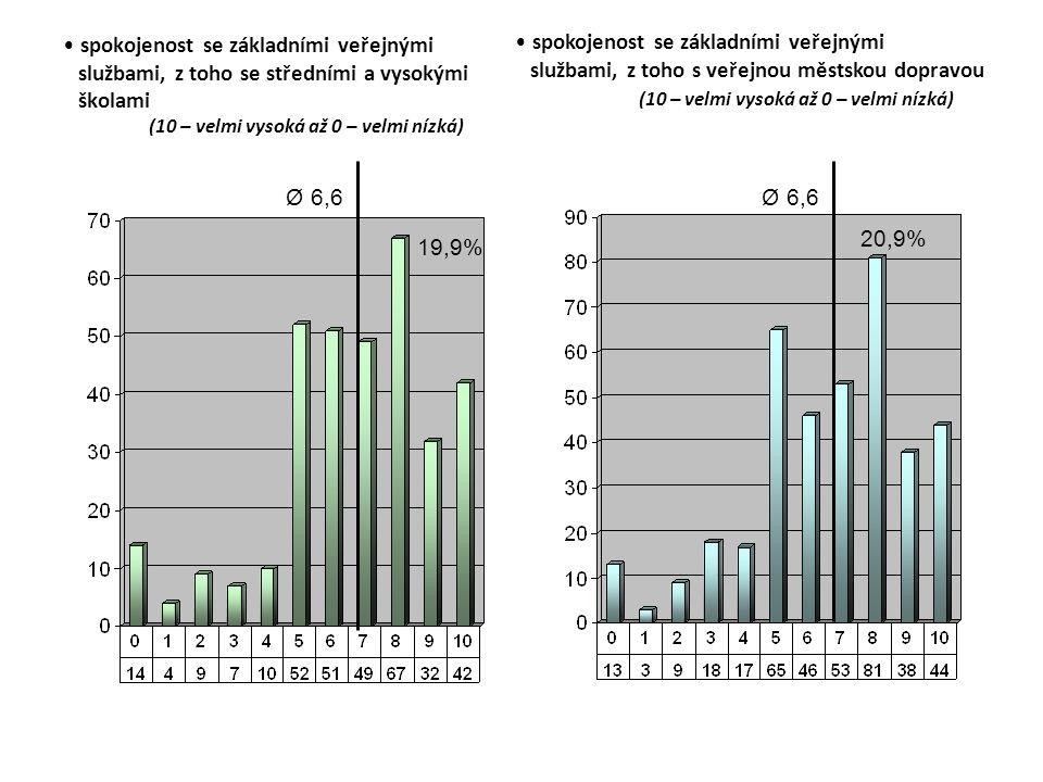 spokojenost se základními veřejnými službami, z toho se středními a vysokými školami (10 – velmi vysoká až 0 – velmi nízká) Ø 6,6 19,9% spokojenost se základními veřejnými službami, z toho s veřejnou městskou dopravou (10 – velmi vysoká až 0 – velmi nízká) Ø 6,6 20,9%