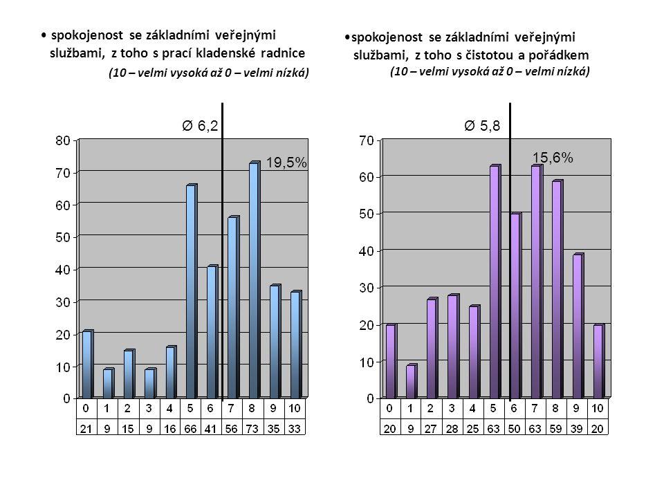 spokojenost se základními veřejnými službami, z toho s prací kladenské radnice (10 – velmi vysoká až 0 – velmi nízká) spokojenost se základními veřejnými službami, z toho s čistotou a pořádkem (10 – velmi vysoká až 0 – velmi nízká) Ø 6,2 19,5% Ø 5,8 15,6%