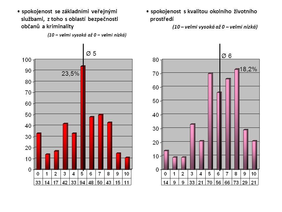 spokojenost se základními veřejnými službami, z toho s oblastí bezpečnosti občanů a kriminality (10 – velmi vysoká až 0 – velmi nízká) spokojenost s kvalitou okolního životního prostředí (10 – velmi vysoká až 0 – velmi nízká) Ø 5 23,5% Ø 6 18,2%