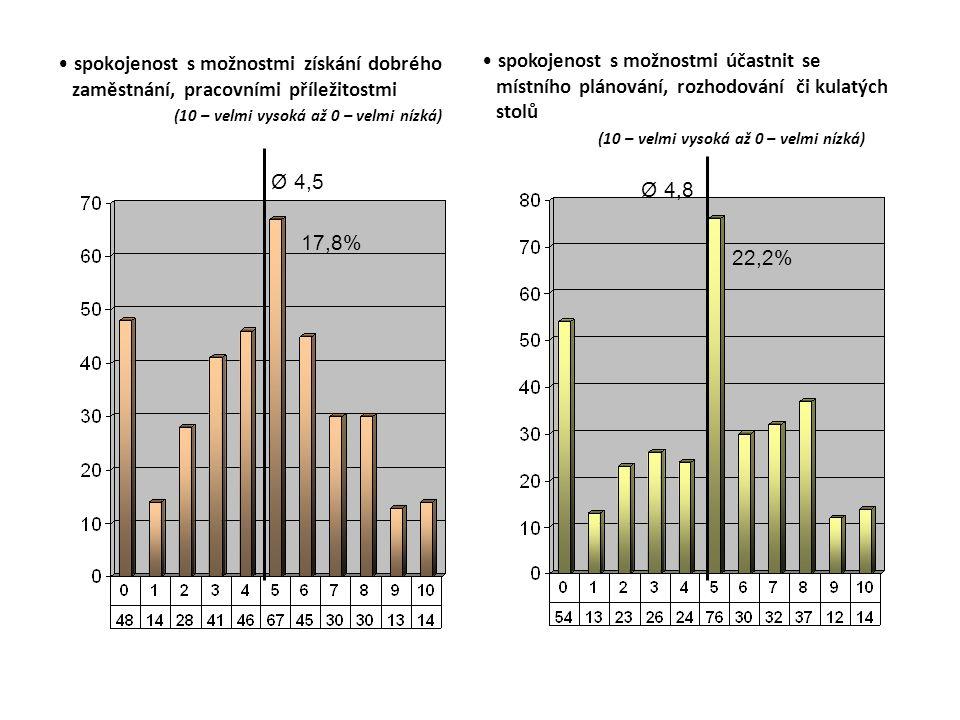 spokojenost s možnostmi získání dobrého zaměstnání, pracovními příležitostmi (10 – velmi vysoká až 0 – velmi nízká) Ø 4,5 17,8% spokojenost s možnostmi účastnit se místního plánování, rozhodování či kulatých stolů (10 – velmi vysoká až 0 – velmi nízká) Ø 4,8 22,2%