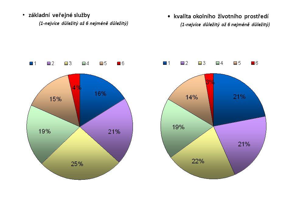 základní veřejné služby (1-nejvíce důležitý až 6 nejméně důležitý) kvalita okolního životního prostředí (1-nejvíce důležitý až 6 nejméně důležitý)