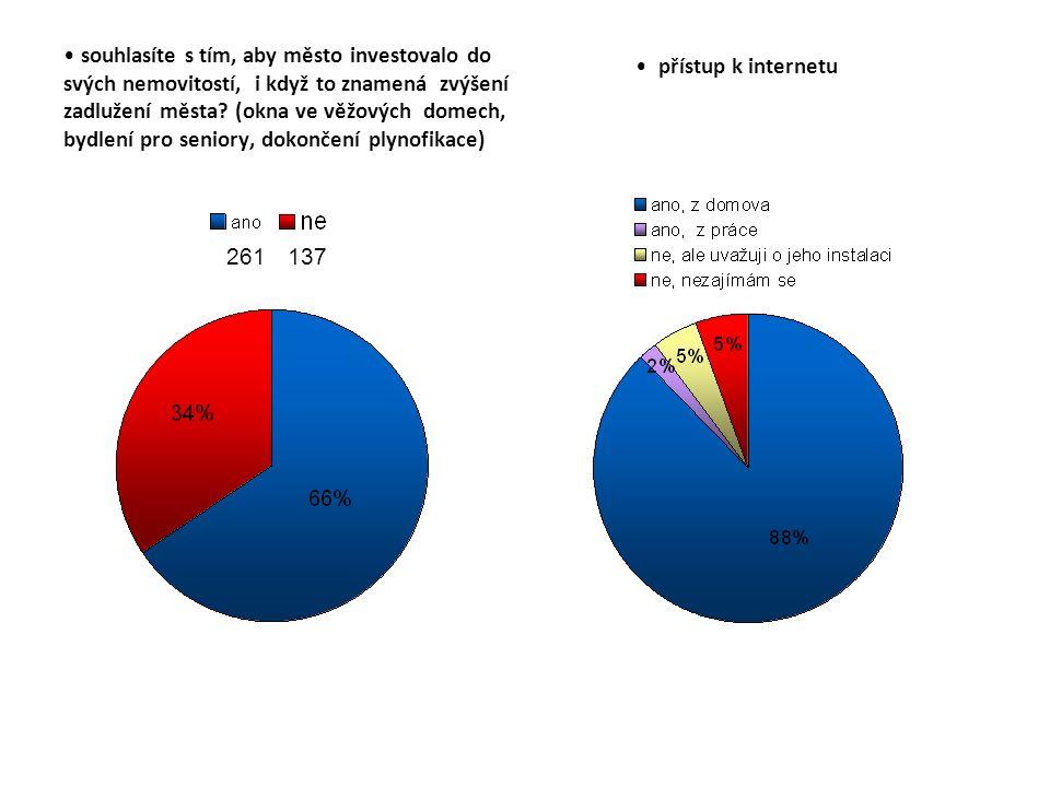 souhlasíte s tím, aby město investovalo do svých nemovitostí, i když to znamená zvýšení zadlužení města.