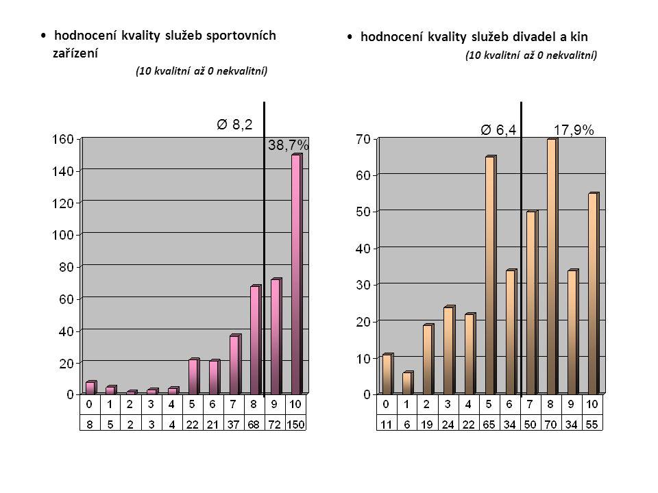 hodnocení kvality služeb sportovních zařízení (10 kvalitní až 0 nekvalitní) hodnocení kvality služeb divadel a kin (10 kvalitní až 0 nekvalitní) Ø 8,2 38,7% Ø 6,417,9%
