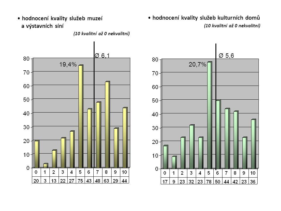 hodnocení kvality služeb muzeí a výstavních síní (10 kvalitní až 0 nekvalitní) hodnocení kvality služeb kulturních domů (10 kvalitní až 0 nekvalitní) Ø 6,1 19,4% Ø 5,6 20,7%