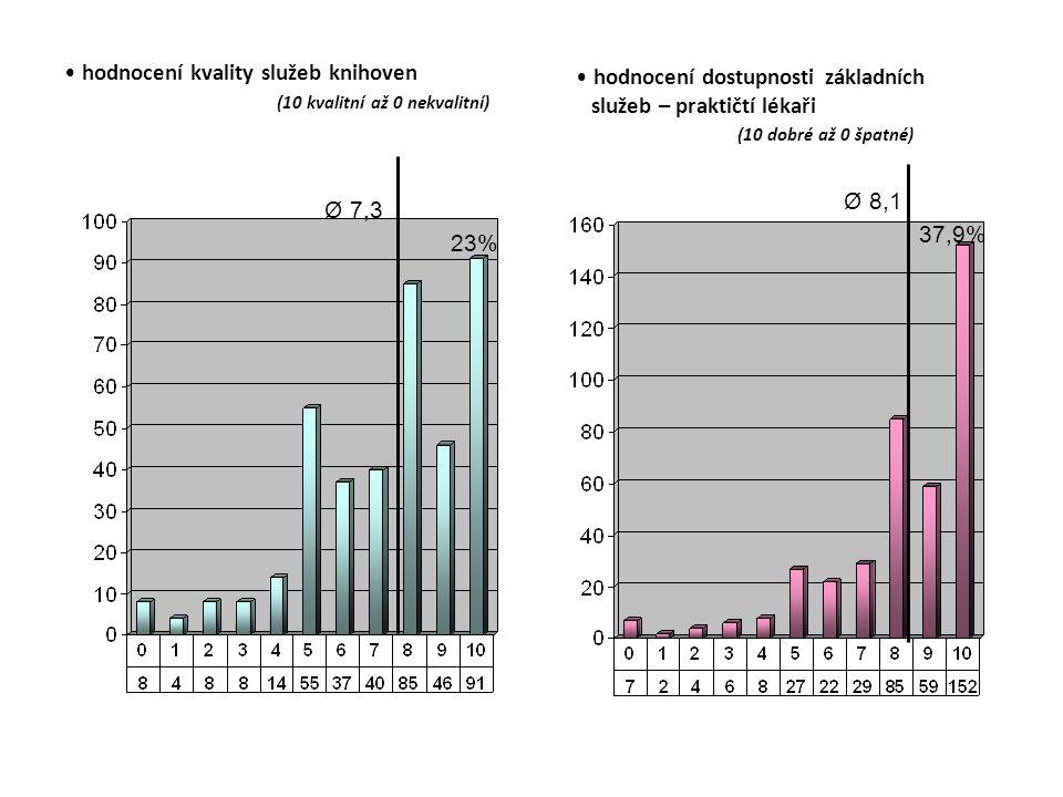 hodnocení kvality služeb knihoven (10 kvalitní až 0 nekvalitní) hodnocení dostupnosti základních služeb – praktičtí lékaři (10 dobré až 0 špatné) Ø 7,3 23% Ø 8,1 37,9%