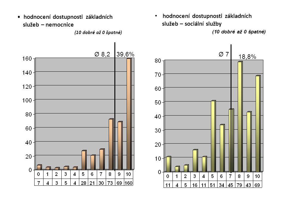 hodnocení dostupnosti základních služeb – nemocnice (10 dobré až 0 špatné) hodnocení dostupnosti základních služeb – sociální služby (10 dobré až 0 špatné) Ø 8,239,6%Ø 7 18,8%