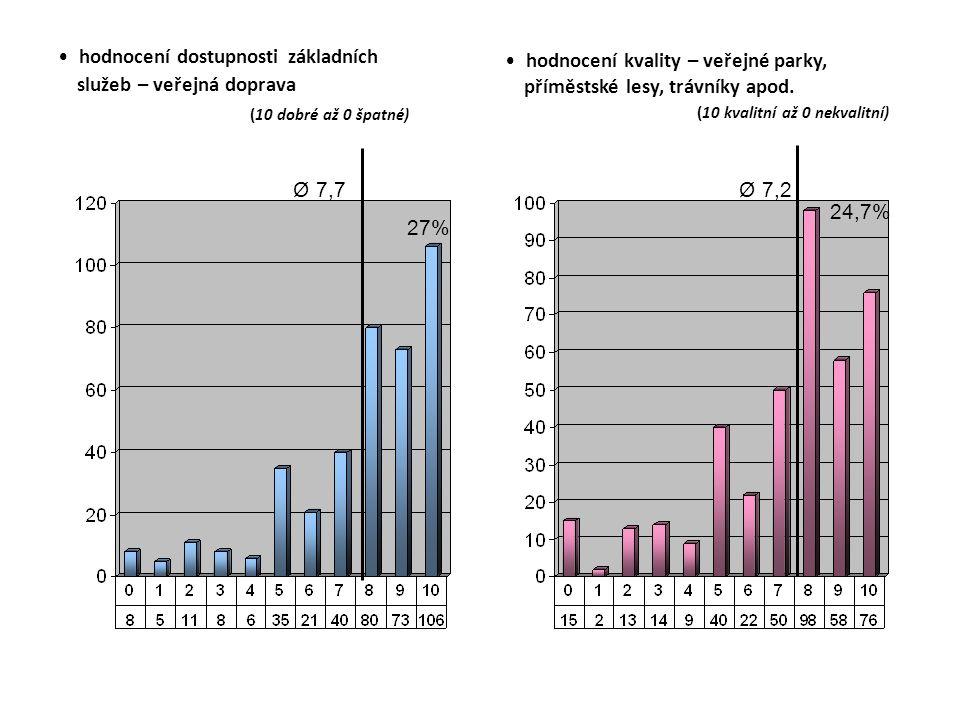 hodnocení dostupnosti základních služeb – veřejná doprava (10 dobré až 0 špatné) hodnocení kvality – veřejné parky, příměstské lesy, trávníky apod.