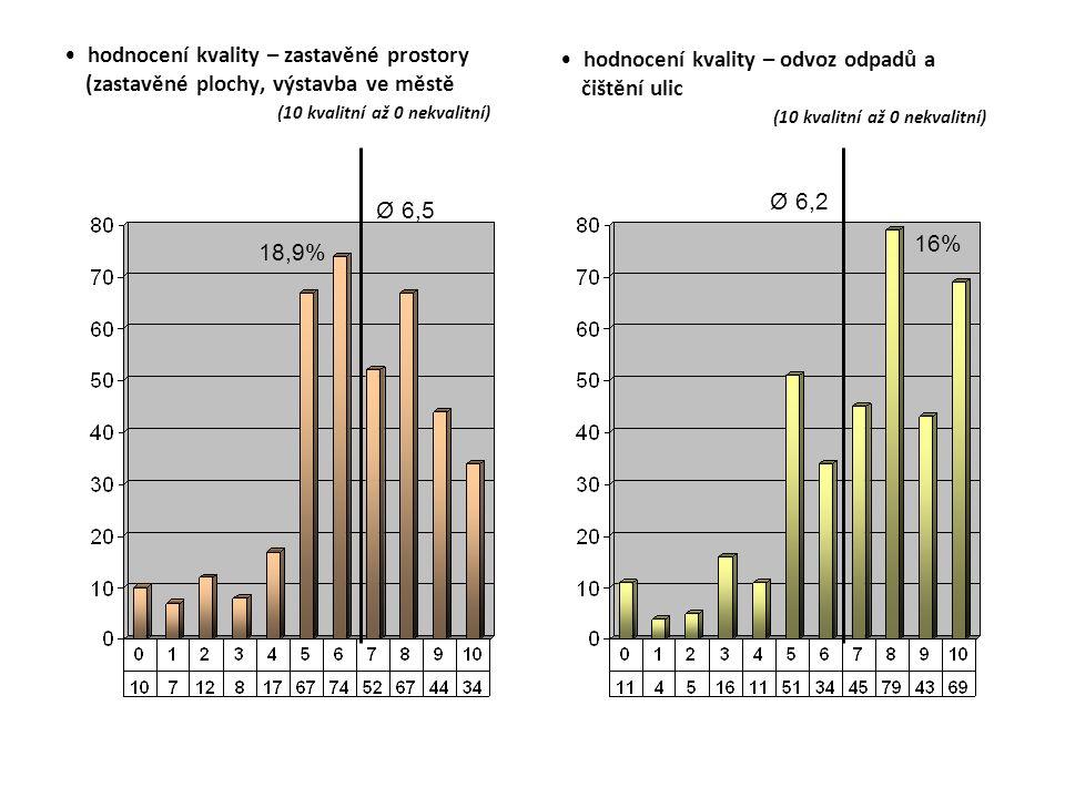 hodnocení kvality – zastavěné prostory (zastavěné plochy, výstavba ve městě (10 kvalitní až 0 nekvalitní) hodnocení kvality – odvoz odpadů a čištění ulic (10 kvalitní až 0 nekvalitní) Ø 6,5 Ø 6,2 18,9% 16%