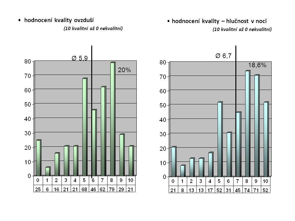 hodnocení kvality ovzduší (10 kvalitní až 0 nekvalitní) hodnocení kvality – hlučnost v noci (10 kvalitní až 0 nekvalitní) Ø 5,9 20% Ø 6,7 18,6%