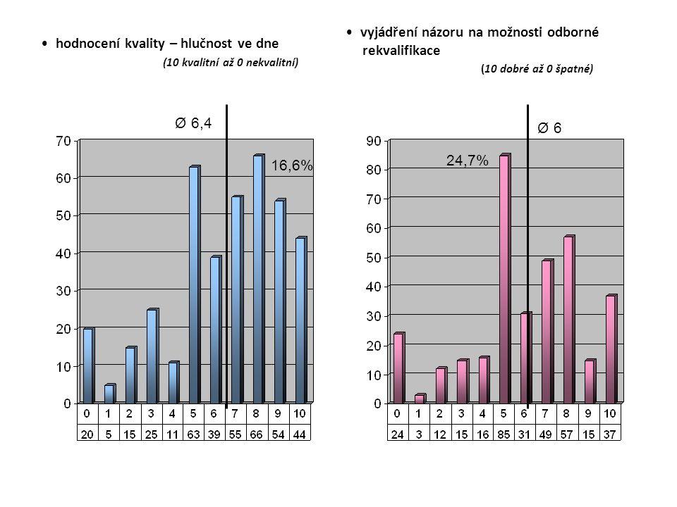 hodnocení kvality – hlučnost ve dne (10 kvalitní až 0 nekvalitní) vyjádření názoru na možnosti odborné rekvalifikace (10 dobré až 0 špatné) Ø 6,4 16,6% Ø 6 24,7%