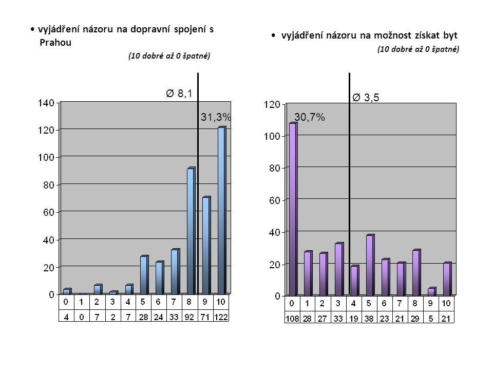vyjádření názoru na dopravní spojení s Prahou (10 dobré až 0 špatné) vyjádření názoru na možnost získat byt (10 dobré až 0 špatné) Ø 8,1 31,3% Ø 3,5 30,7%