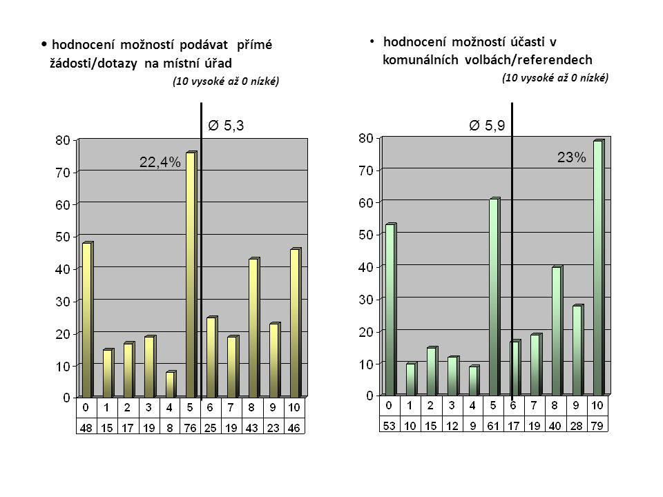 hodnocení možností podávat přímé žádosti/dotazy na místní úřad (10 vysoké až 0 nízké) hodnocení možností účasti v komunálních volbách/referendech (10 vysoké až 0 nízké) Ø 5,3 22,4% Ø 5,9 23%