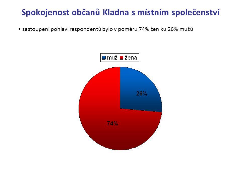 Spokojenost občanů Kladna s místním společenství zastoupení pohlaví respondentů bylo v poměru 74% žen ku 26% mužů