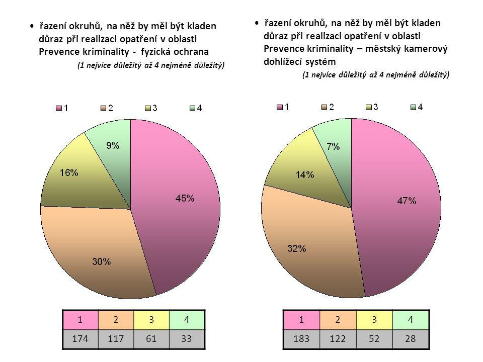 řazení okruhů, na něž by měl být kladen důraz při realizaci opatření v oblasti Prevence kriminality - fyzická ochrana (1 nejvíce důležitý až 4 nejméně důležitý) 1234 1741176133 1234 1831225228 řazení okruhů, na něž by měl být kladen důraz při realizaci opatření v oblasti Prevence kriminality – městský kamerový dohlížecí systém (1 nejvíce důležitý až 4 nejméně důležitý)