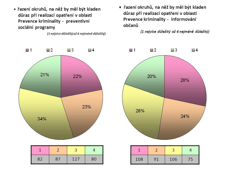 řazení okruhů, na něž by měl být kladen důraz při realizaci opatření v oblasti Prevence kriminality - preventivní sociální programy (1 nejvíce důležitý až 4 nejméně důležitý) 1234 828712780 1234 1089110675 řazení okruhů, na něž by měl být kladen důraz při realizaci opatření v oblasti Prevence kriminality - informování občanů (1 nejvíce důležitý až 4 nejméně důležitý)