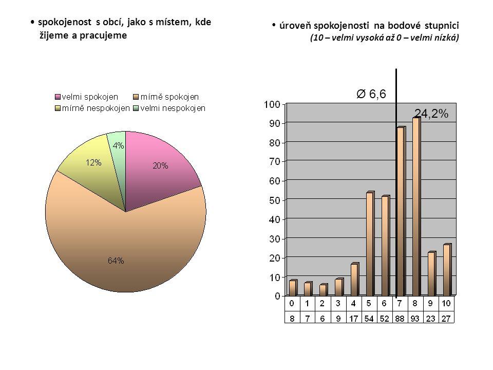 spokojenost s obcí, jako s místem, kde žijeme a pracujeme úroveň spokojenosti na bodové stupnici (10 – velmi vysoká až 0 – velmi nízká) Ø 6,6 24,2%