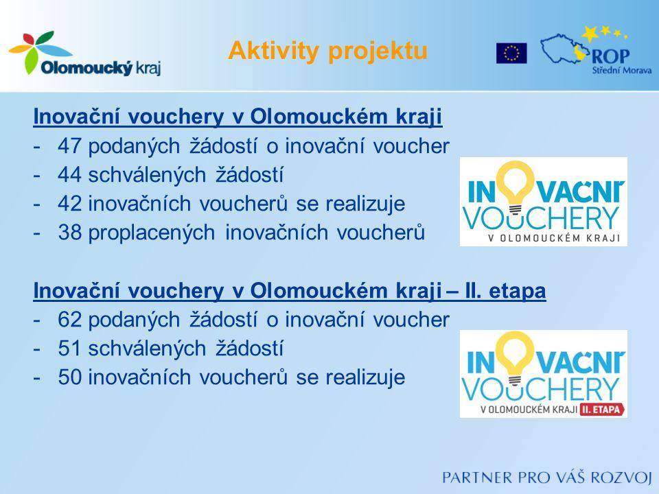 Inovační vouchery v Olomouckém kraji -47 podaných žádostí o inovační voucher -44 schválených žádostí -42 inovačních voucherů se realizuje -38 proplace