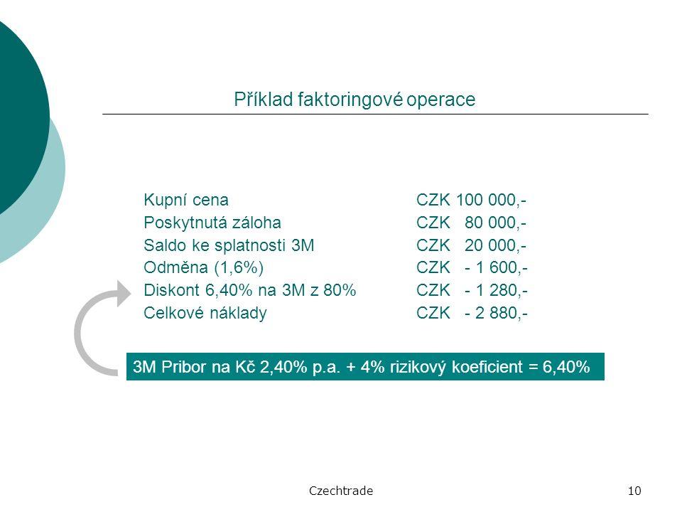 Czechtrade10 Příklad faktoringové operace Kupní cena CZK 100 000,- Poskytnutá zálohaCZK 80 000,- Saldo ke splatnosti 3MCZK 20 000,- Odměna (1,6%)CZK - 1 600,- Diskont 6,40% na 3M z 80%CZK - 1 280,- Celkové nákladyCZK - 2 880,- 3M Pribor na Kč 2,40% p.a.