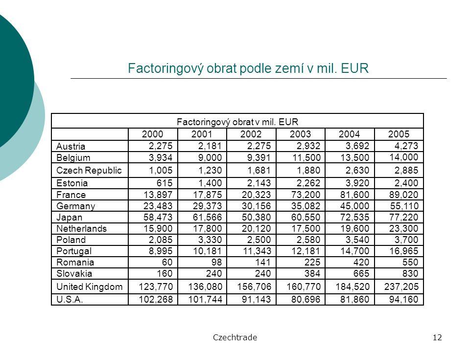 Czechtrade12 Factoringový obrat podle zemí v mil. EUR