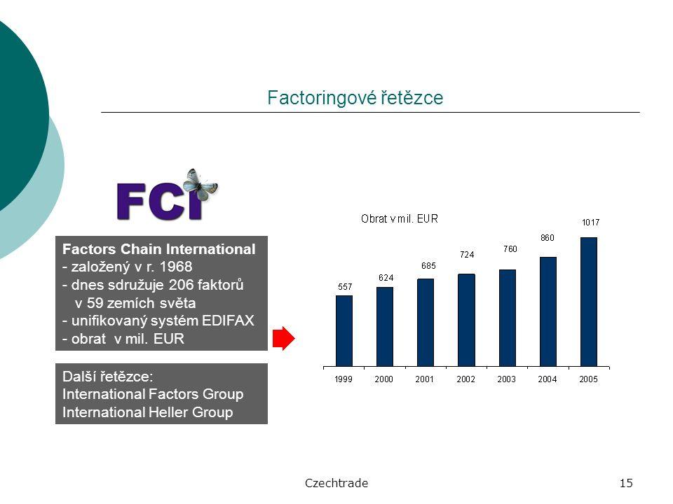 Czechtrade15 Factoringové řetězce Factors Chain International - založený v r.