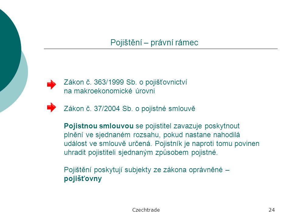 Czechtrade24 Pojištění – právní rámec Zákon č. 363/1999 Sb.
