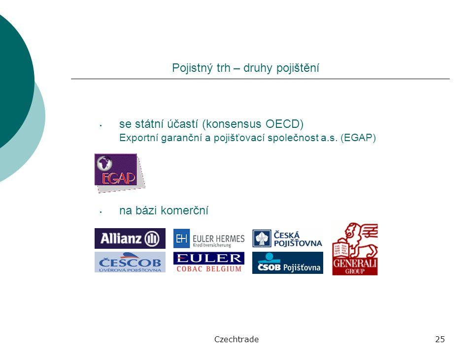 Czechtrade25 na bázi komerční se státní účastí (konsensus OECD) Exportní garanční a pojišťovací společnost a.s.
