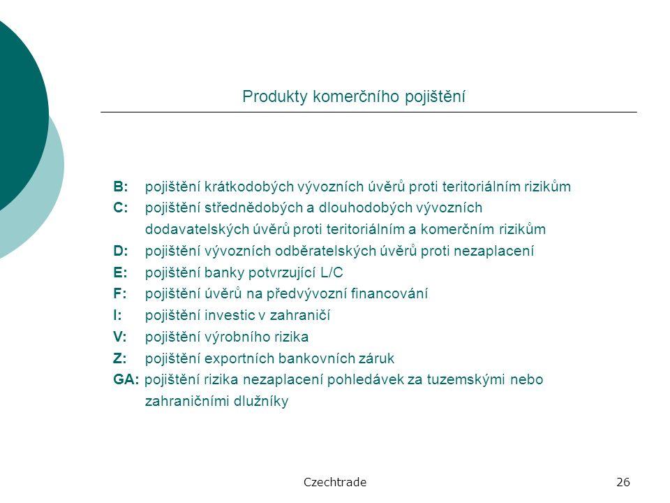 Czechtrade26 Produkty komerčního pojištění B: pojištění krátkodobých vývozních úvěrů proti teritoriálním rizikům C: pojištění střednědobých a dlouhodobých vývozních dodavatelských úvěrů proti teritoriálním a komerčním rizikům D: pojištění vývozních odběratelských úvěrů proti nezaplacení E: pojištění banky potvrzující L/C F: pojištění úvěrů na předvývozní financování I: pojištění investic v zahraničí V: pojištění výrobního rizika Z: pojištění exportních bankovních záruk GA: pojištění rizika nezaplacení pohledávek za tuzemskými nebo zahraničními dlužníky