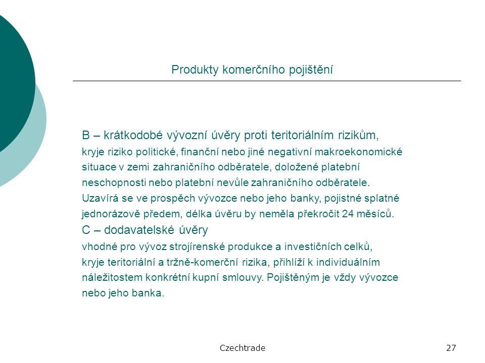 Czechtrade27 Produkty komerčního pojištění B – krátkodobé vývozní úvěry proti teritoriálním rizikům, kryje riziko politické, finanční nebo jiné negativní makroekonomické situace v zemi zahraničního odběratele, doložené platební neschopnosti nebo platební nevůle zahraničního odběratele.