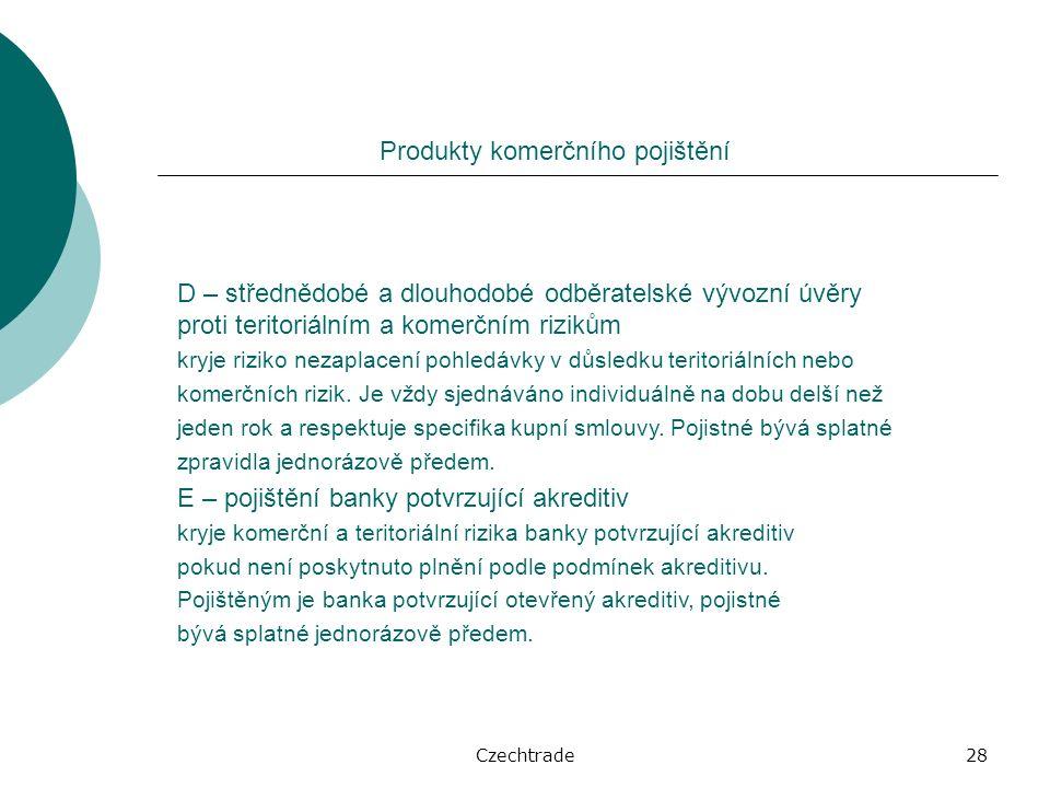 Czechtrade28 Produkty komerčního pojištění D – střednědobé a dlouhodobé odběratelské vývozní úvěry proti teritoriálním a komerčním rizikům kryje riziko nezaplacení pohledávky v důsledku teritoriálních nebo komerčních rizik.