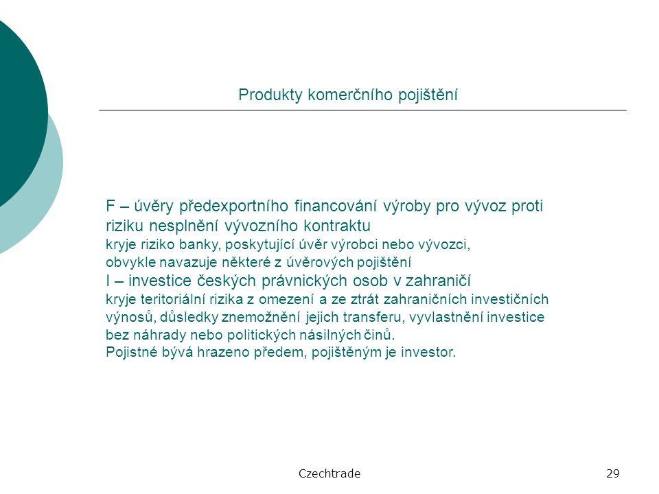 Czechtrade29 Produkty komerčního pojištění F – úvěry předexportního financování výroby pro vývoz proti riziku nesplnění vývozního kontraktu kryje riziko banky, poskytující úvěr výrobci nebo vývozci, obvykle navazuje některé z úvěrových pojištění I – investice českých právnických osob v zahraničí kryje teritoriální rizika z omezení a ze ztrát zahraničních investičních výnosů, důsledky znemožnění jejich transferu, vyvlastnění investice bez náhrady nebo politických násilných činů.