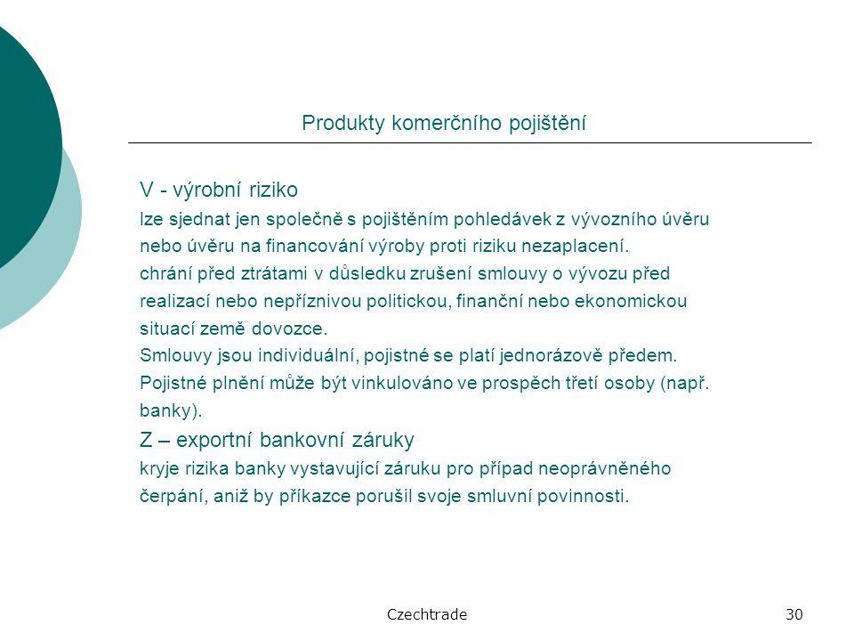 Czechtrade30 Produkty komerčního pojištění V - výrobní riziko lze sjednat jen společně s pojištěním pohledávek z vývozního úvěru nebo úvěru na financování výroby proti riziku nezaplacení.