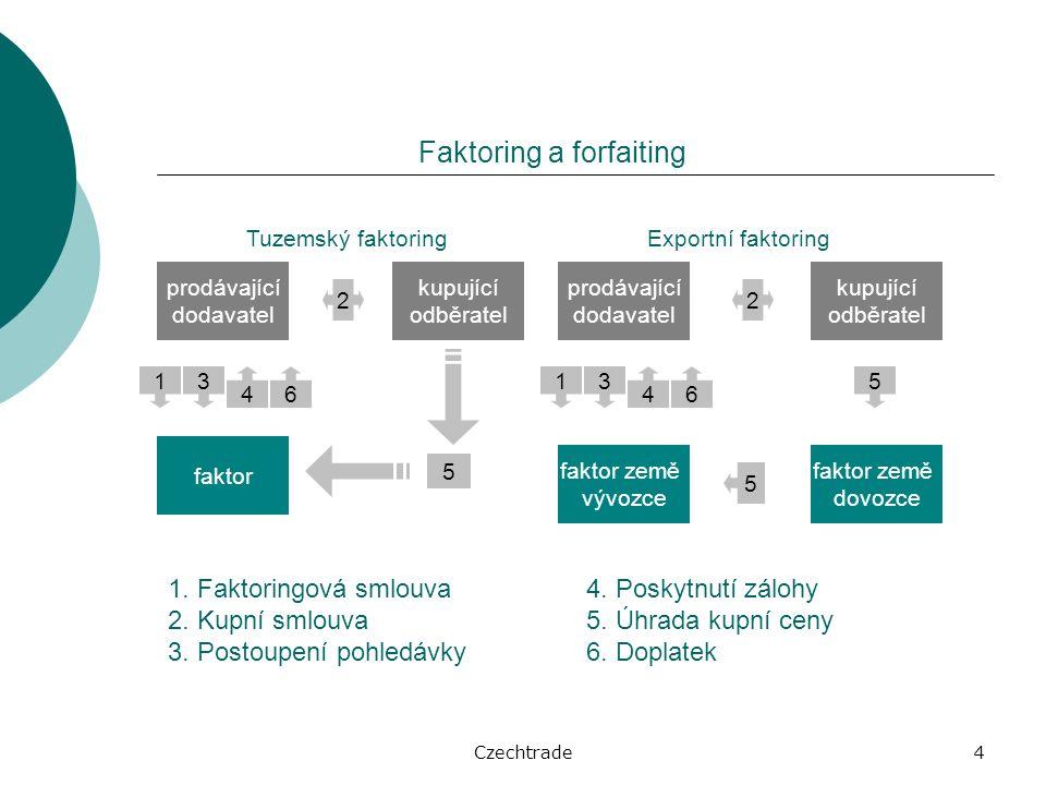 Czechtrade4 Faktoring a forfaiting faktor kupující odběratel prodávající dodavatel 1.