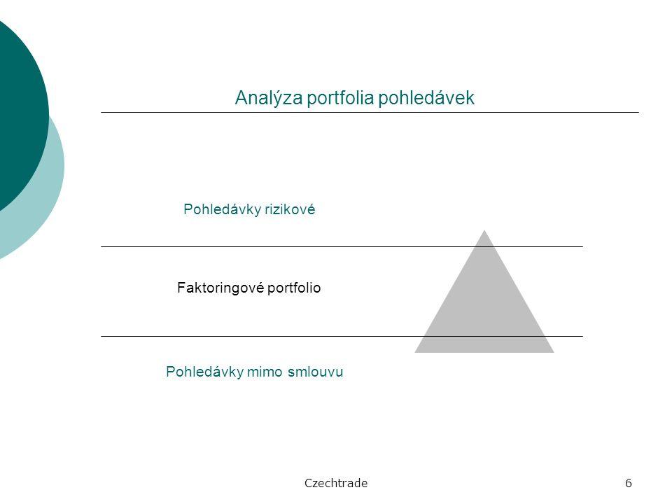 Czechtrade6 Analýza portfolia pohledávek Pohledávky rizikové Faktoringové portfolio Pohledávky mimo smlouvu
