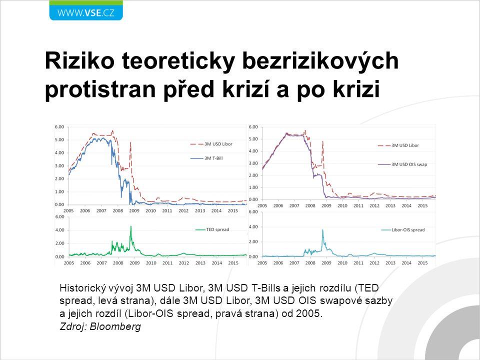 Bazické swapy jako inidikátor zvýšeného rizika protistrany na mezibankovním trhu 5-leté spready 3M/6M Euribor a 3M/6M Pribor basických swapů.