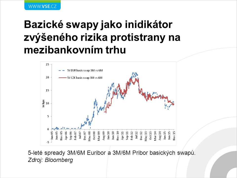 Dramatický růst přirážek měnových swapů Five year EUR/USD and EUR/CZK cross-currency basis swap spread (3M USD LIBOR vs.