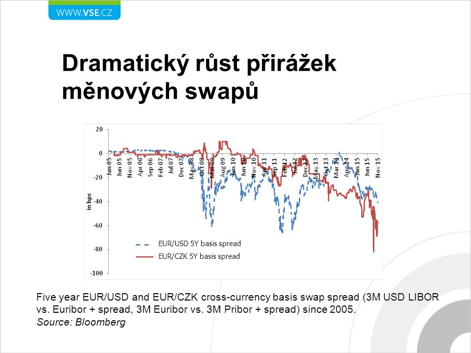 Dramatický růst přirážek měnových swapů Five year EUR/USD and EUR/CZK cross-currency basis swap spread (3M USD LIBOR vs.