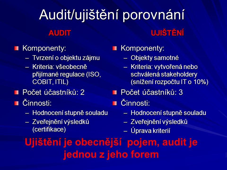 Audit/ujištění porovnání AUDIT Komponenty: –Tvrzení o objektu zájmu –Kriteria: všeobecně přijímané regulace (ISO, COBIT, ITIL) Počet účastníků: 2 Činnosti: –Hodnocení stupně souladu –Zveřejnění výsledků (certifikace) UJIŠTĚNÍ Komponenty: –Objekty samotné –Kriteria: vytvořená nebo schválená stakeholdery (snížení rozpočtu IT o 10%) Počet účastníků: 3 Činnosti: –Hodnocení stupně souladu –Zveřejnění výsledků –Úprava kriterií Ujištění je obecnější pojem, audit je jednou z jeho forem