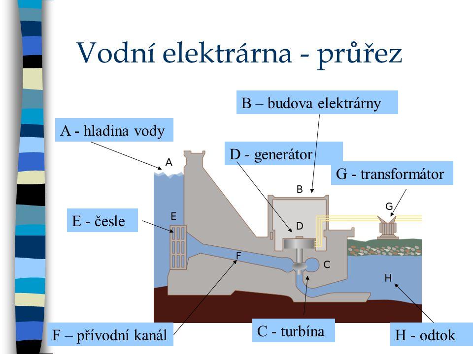 Vodní elektrárna - průřez A - hladina vody B – budova elektrárny C - turbína D - generátor F – přívodní kanál G - transformátor H - odtok E - česle