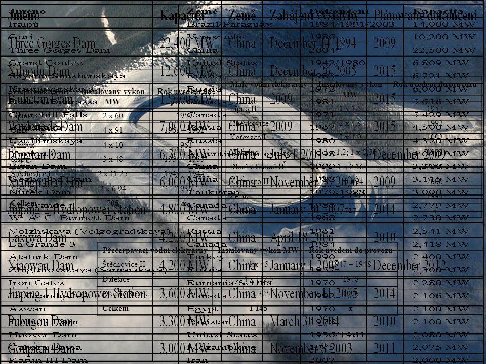 Vodní elektrárnyInstalovaný výkon MW Rok uvedení do provozu Lipno I2 x 601959 Orlík4 x 911961 – 1962 Kamýk4 x 101961 Slapy3 x 481954 – 1955 Štěchovice I2 x 11,251943 – 1944 Vrané2 x 6,941936 Celkem705x Malé vodní elektrárnyInstalovaný výkon MW Rok uvedení do provozu Lipno II1 x 1,51957 Hněvkovice2 x 4,81992 Kořensko I2 x 1,91992 Mohelno1 x 1,2; 1 x 0,561977 Dlouhé Stráně II1 x 0,162000 Kořensko II1 x 0,942000 Želina2 x 0,3151994 Celkem727x Přečerpávací vodní elektrárnyInstalovaný výkon MWRok uvedení do provozu Štěchovice II1 x 451947 – 1948 Dalešice4 x 112,51978 Dlouhé Stráně I2 x 3251996 Celkem1 145x