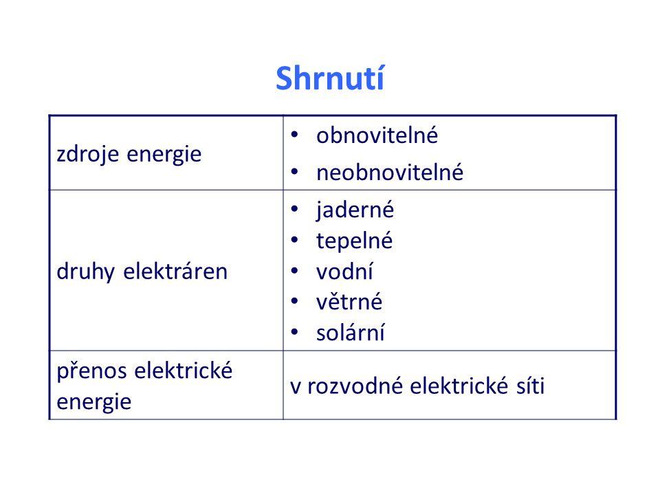 Shrnutí zdroje energie obnovitelné neobnovitelné druhy elektráren jaderné tepelné vodní větrné solární přenos elektrické energie v rozvodné elektrické