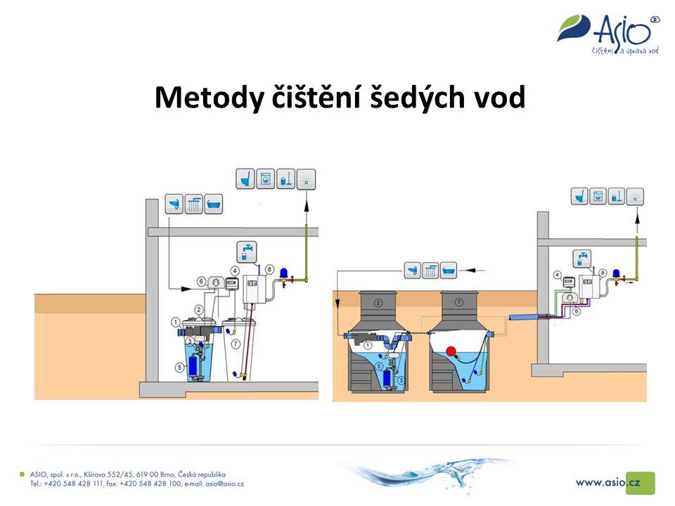 Metody čištění šedých vod